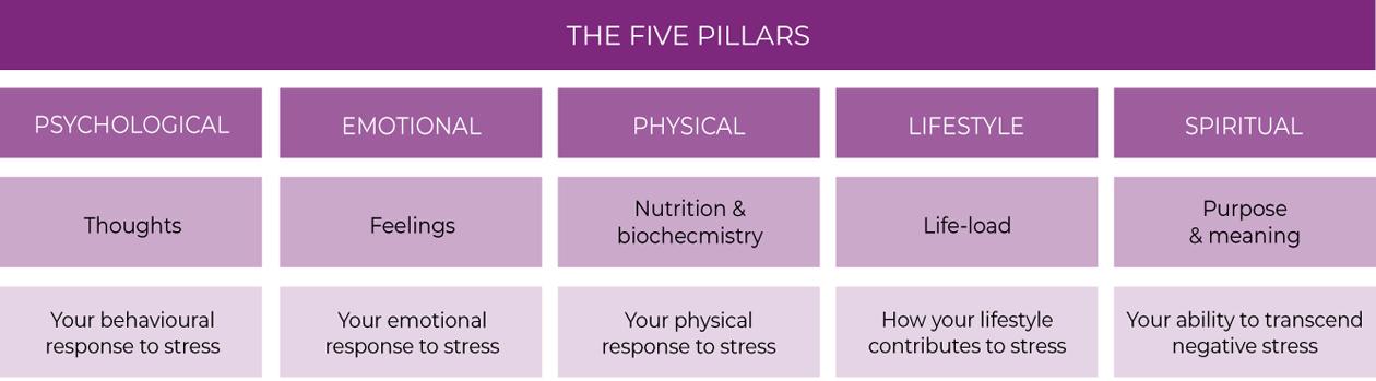 Five-Pillars