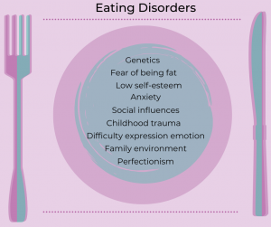 Help with Eating Disorders